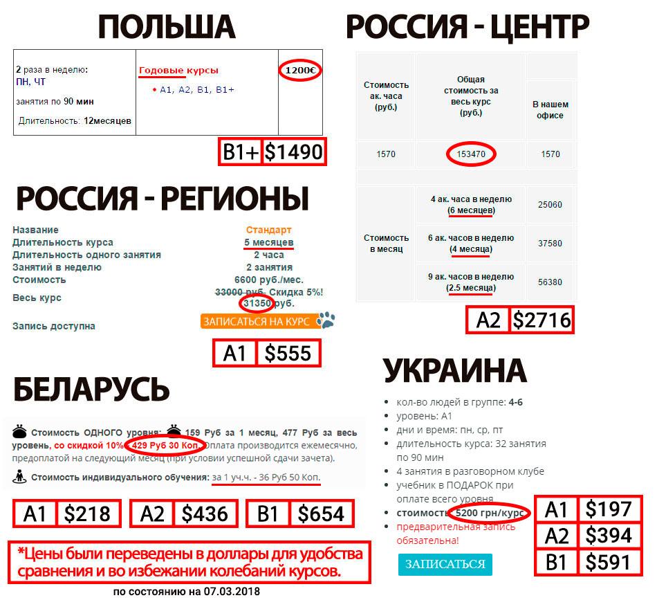 Сравнение цен на курсы польского языка в разных странах